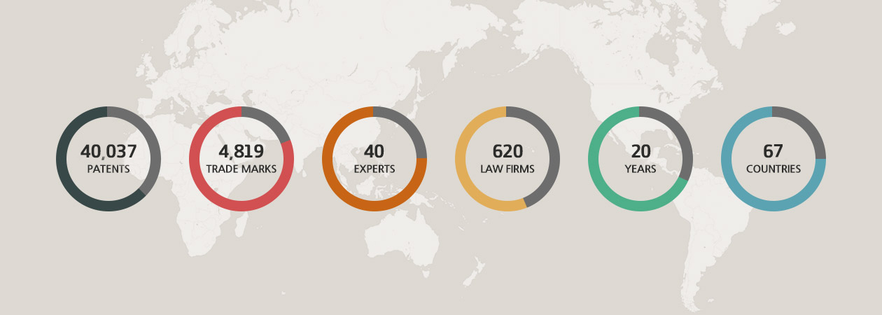 27,396 patents, 3,022 trade marks, 39 experts, 190 law firms, 15 years, 42 countries